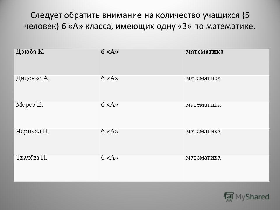 Следует обратить внимание на количество учащихся (5 человек) 6 «А» класса, имеющих одну «3» по математике. Дзюба К.6 «А»математика Диденко А.6 «А»математика Мороз Е.6 «А»математика Чернуха Н.6 «А»математика Ткачёва Н.6 «А»математика