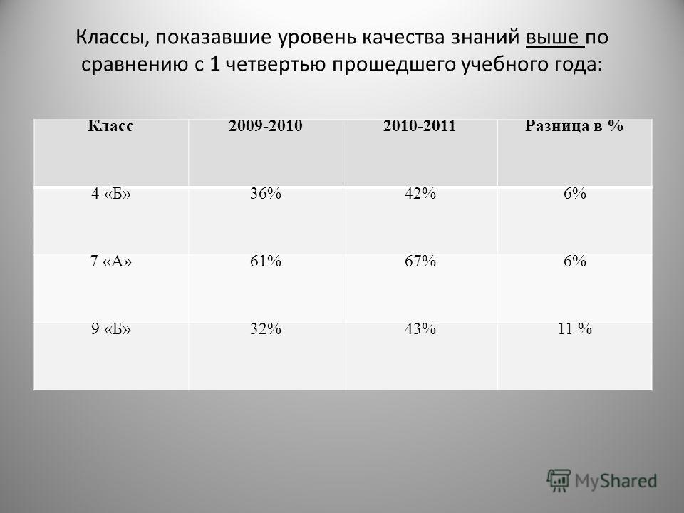 Классы, показавшие уровень качества знаний выше по сравнению с 1 четвертью прошедшего учебного года: Класс2009-20102010-2011Разница в % 4 «Б»36%42%6% 7 «А»61%67%6% 9 «Б»32%43%11 %