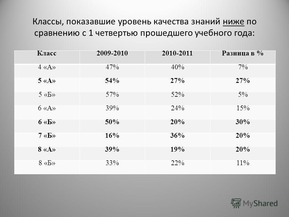 Классы, показавшие уровень качества знаний ниже по сравнению с 1 четвертью прошедшего учебного года: Класс2009-20102010-2011Разница в % 4 «А»47%40%7% 5 «А»54%27% 5 «Б»57%52%5% 6 «А»39%24%15% 6 «Б»50%20%30% 7 «Б»16%36%20% 8 «А»39%19%20% 8 «Б»33%22%11%