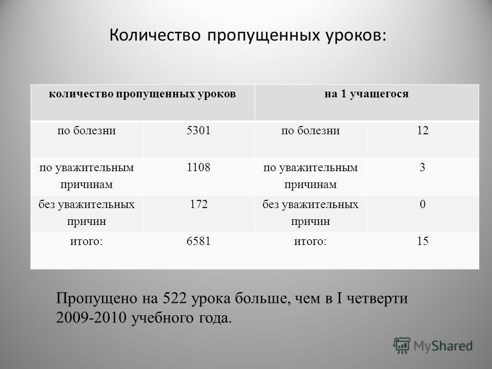 Количество пропущенных уроков: количество пропущенных уроковна 1 учащегося по болезни5301по болезни12 по уважительным причинам 1108 по уважительным причинам 3 без уважительных причин 172 без уважительных причин 0 итого:6581итого:15 Пропущено на 522 у