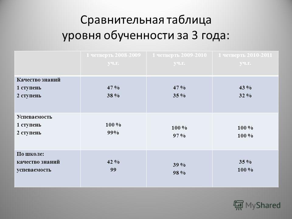 Сравнительная таблица уровня обученности за 3 года: 1 четверть 2008-2009 уч.г. 1 четверть 2009-2010 уч.г. 1 четверть 2010-2011 уч.г. Качество знаний 1 ступень 2 ступень 47 % 38 % 47 % 35 % 43 % 32 % Успеваемость 1 ступень 2 ступень 100 % 99% 100 % 97
