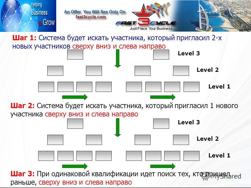 Шаг 1: Система будет искать участника, который пригласил 2-х новых участников сверху вниз и слева направо Шаг 2: Система будет искать участника, который пригласил 1 нового участника сверху вниз и слева направо Level 1 Level 2 Level 3 Level 1 Level 2