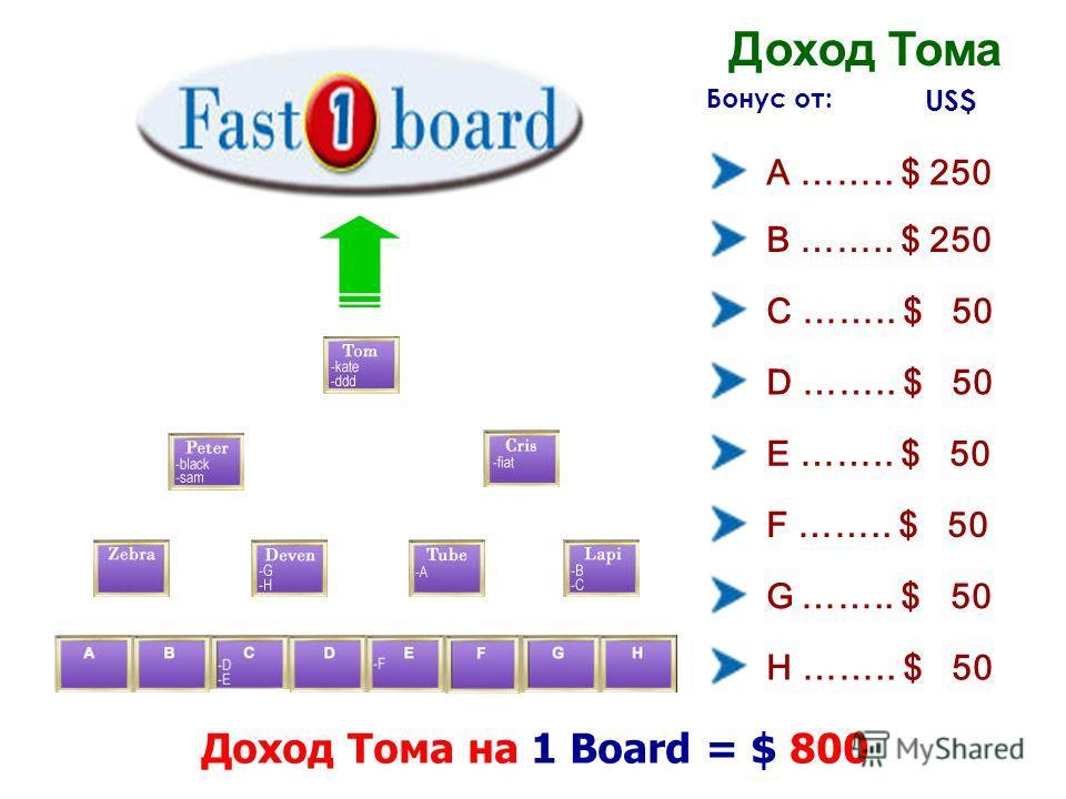 Бонус от: Доход Тома на 1 Board = $ 800 A …….. $ 250 B …….. $ 250 C …….. $ 50 D …….. $ 50 E …….. $ 50 F …….. $ 50 G …….. $ 50 H …….. $ 50 Доход Тома US$