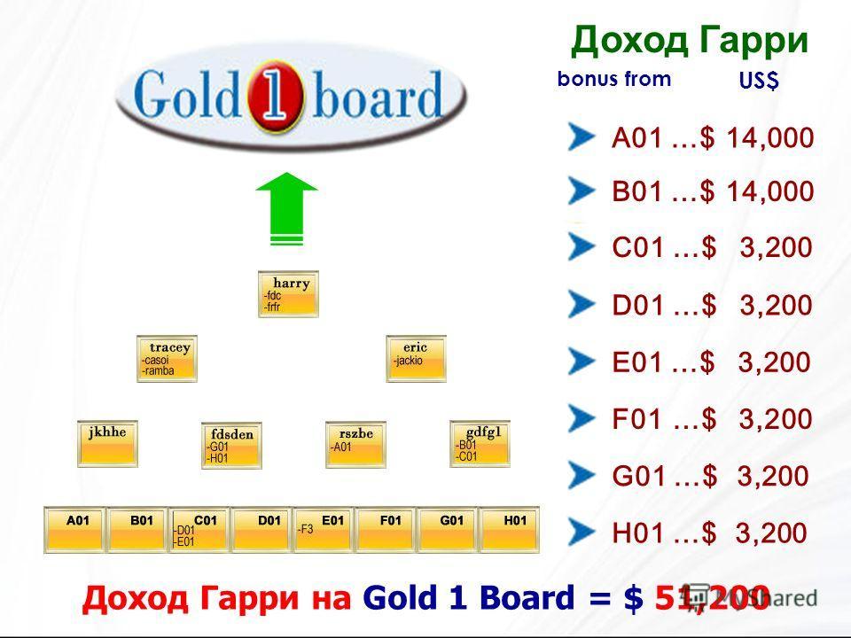 bonus from Доход Гарри на Gold 1 Board = $ 51,200 A01 …$ 14,000 B01 …$ 14,000 C01 …$ 3,200 D01 …$ 3,200 E01 …$ 3,200 F01 …$ 3,200 G01 …$ 3,200 H01 …$ 3,200 Доход Гарри US$