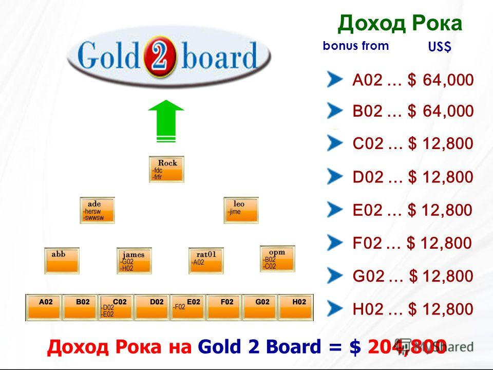 bonus from Доход Рока на Gold 2 Board = $ 204,800 A02 … $ 64,000 B02 … $ 64,000 C02 … $ 12,800 D02 … $ 12,800 E02 … $ 12,800 F02 … $ 12,800 G02 … $ 12,800 H02 … $ 12,800 Доход Рока US$