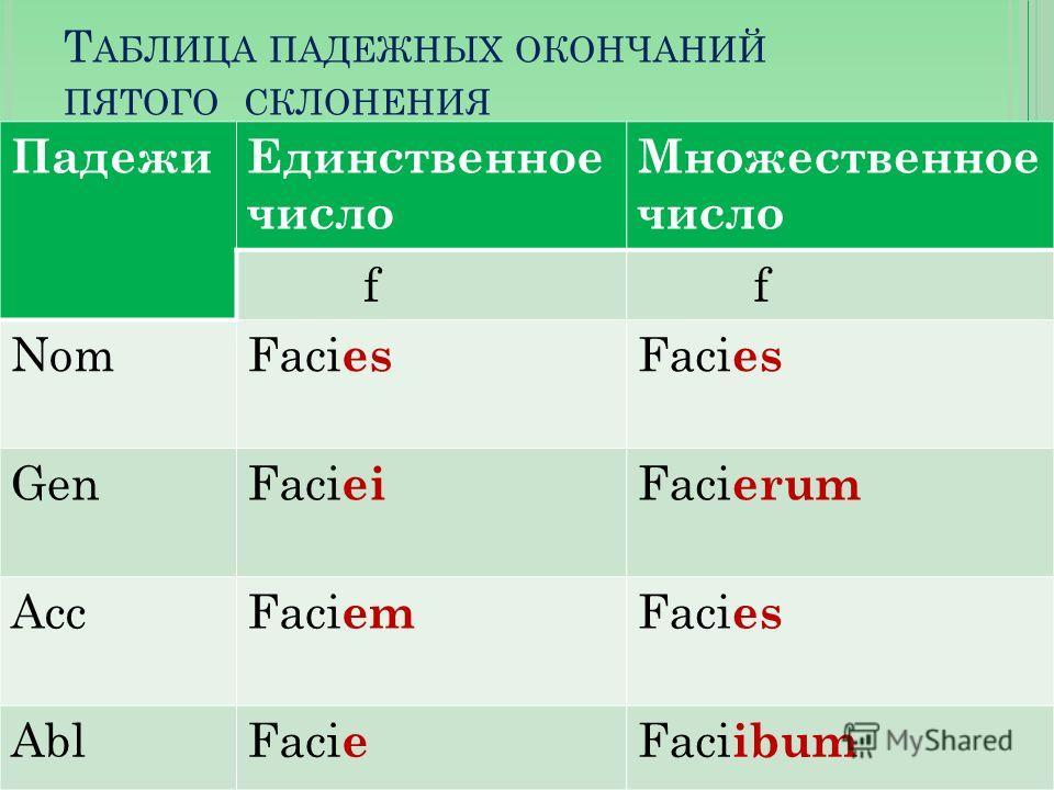 Т АБЛИЦА ПАДЕЖНЫХ ОКОНЧАНИЙ ПЯТОГО СКЛОНЕНИЯ ПадежиЕдинственное число Множественное число f f NomFaci es GenFaci ei Faci erum AccFaci em Faci es AblFaci e Faci ibum