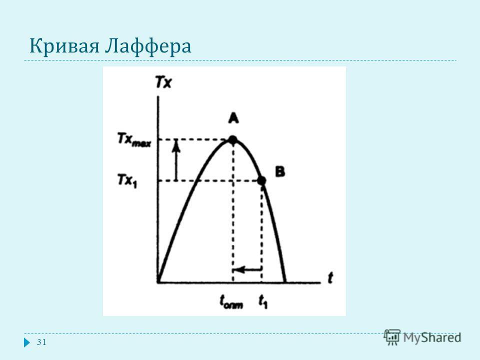 Кривая Лаффера 31
