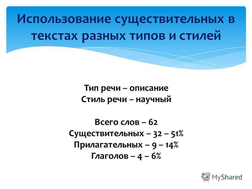 Тип речи – описание Стиль речи – научный Всего слов – 62 Существительных – 32 – 51% Прилагательных – 9 – 14% Глаголов – 4 – 6% Использование существительных в текстах разных типов и стилей