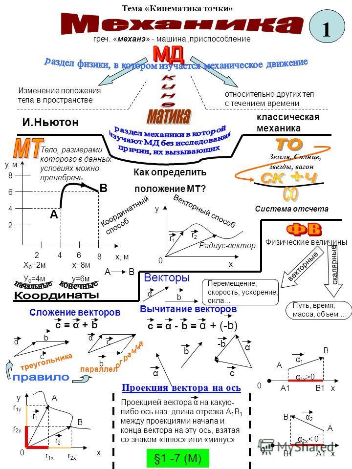 Тема «Кинематика точки» греч. «механэ» - машина,приспособление Изменение положения тела в пространстве относительно других тел с течением времени И.Ньютон классическая механика Система отсчета Как определить положение МТ? Тело, размерами которого в д