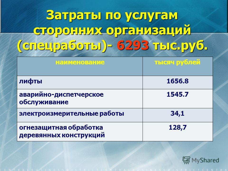 Затраты по услугам сторонних организаций (спецработы)- 6293 тыс.руб. наименованиетысяч рублей лифты1656.8 аварийно-диспетчерское обслуживание 1545.7 электроизмерительные работы34,1 огнезащитная обработка деревянных конструкций 128,7