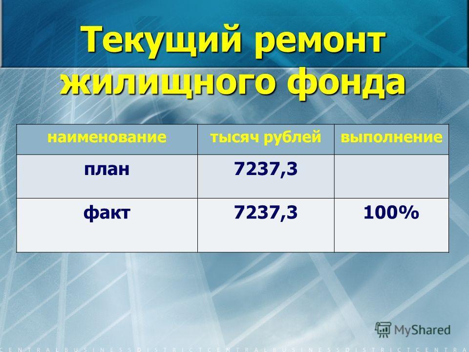 Текущий ремонт жилищного фонда наименованиетысяч рублейвыполнение план7237,3 факт7237,3100%