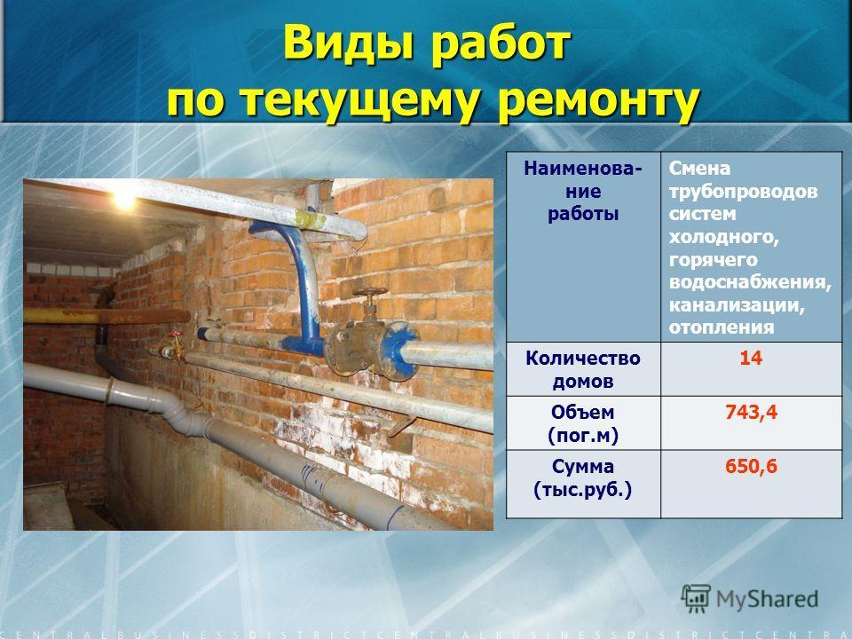 Виды работ по текущему ремонту Наименова- ние работы Смена трубопроводов систем холодного, горячего водоснабжения, канализации, отопления Количество домов 14 Объем (пог.м) 743,4 Сумма (тыс.руб.) 650,6
