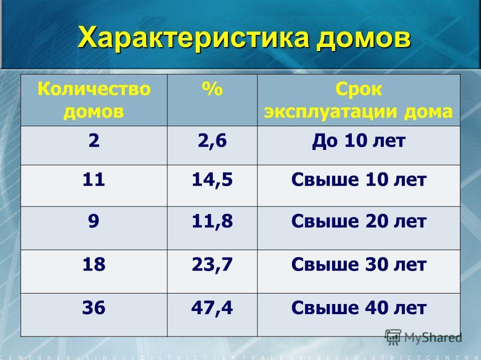Характеристика домов Количество домов %Срок эксплуатации дома 22,6До 10 лет 1114,5Свыше 10 лет 911,8Свыше 20 лет 1823,7Свыше 30 лет 3647,4Свыше 40 лет