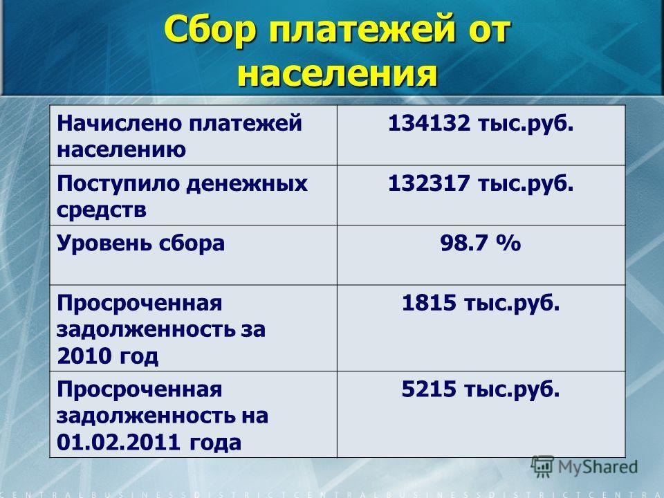Сбор платежей от населения Начислено платежей населению 134132 тыс.руб. Поступило денежных средств 132317 тыс.руб. Уровень сбора98.7 % Просроченная задолженность за 2010 год 1815 тыс.руб. Просроченная задолженность на 01.02.2011 года 5215 тыс.руб.