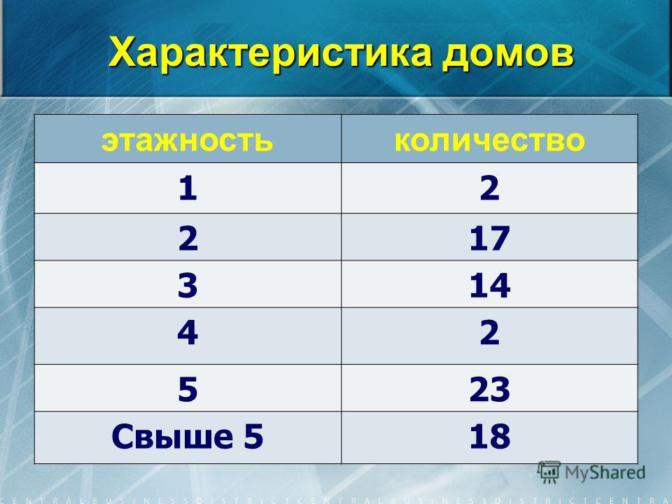 Характеристика домов этажностьколичество 12 217 314 42 523 Свыше 518