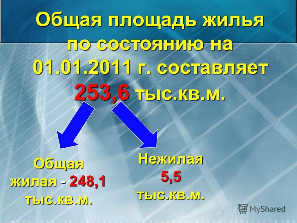 Общая площадь жилья по состоянию на 01.01.2011 г. составляет 253,6 тыс.кв.м. Общая жилая - 248,1 тыс.кв.м. Нежилая 5,5 тыс.кв.м.