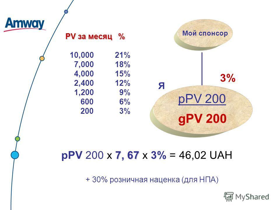 PV за месяц % 10,000 21% 7,000 18% 4,000 15% 2,400 12% 1,200 9% 600 6% 200 3% Мой спонсор 7, 67 рPV 200 х 7, 67 х 3% = 46,02 UAH 3% Я gPV 200 pPV 200 + 30% розничная наценка (для НПА)