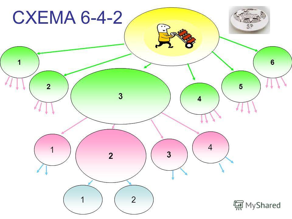 СХЕМА 6-4-2 21% 200 + 2600*6 gPV 15800 12% 2600 PV 6% 600 PV 3% 200 PV 3% 200 PV 6% 200 + 200 + 200 gPV 600 12% 200 + 600+ 600+600+600 gPV 2600 6% 600 PV 6% 600 PV 12% 2600 PV 12% 2600 PV 12% 2600 PV 12% 2600 PV 1 2 4 5 6 1 3 4 3 2 12