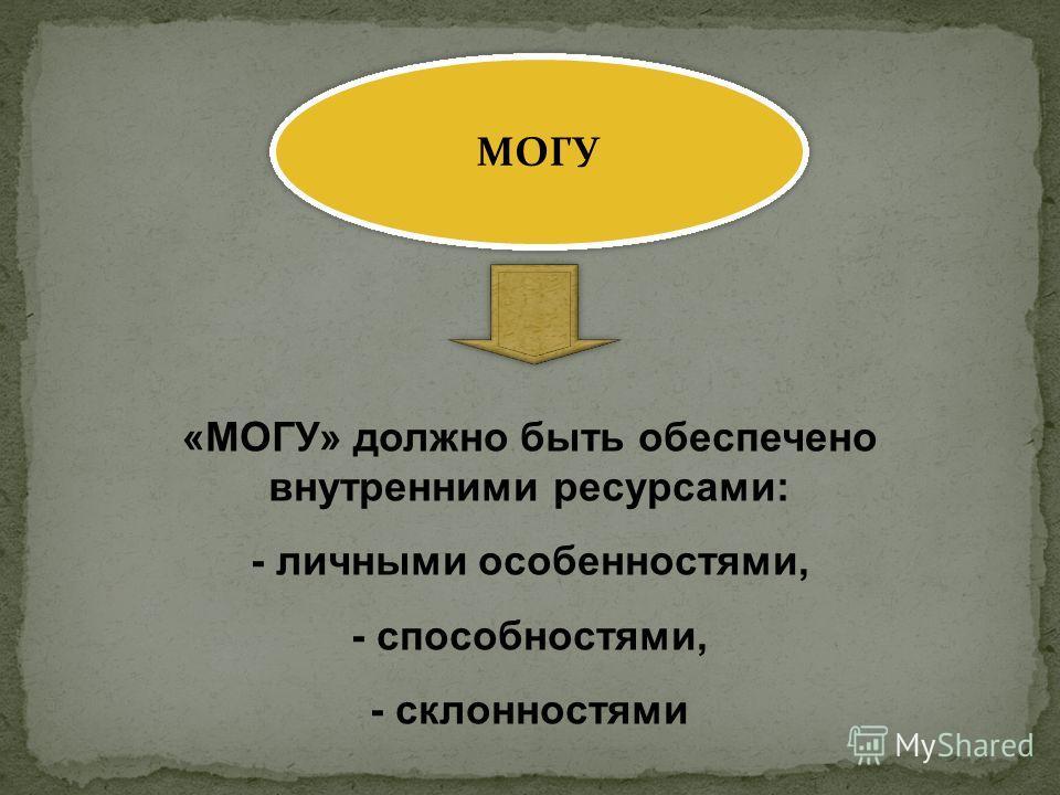 МОГУ «МОГУ» должно быть обеспечено внутренними ресурсами: - личными особенностями, - способностями, - склонностями
