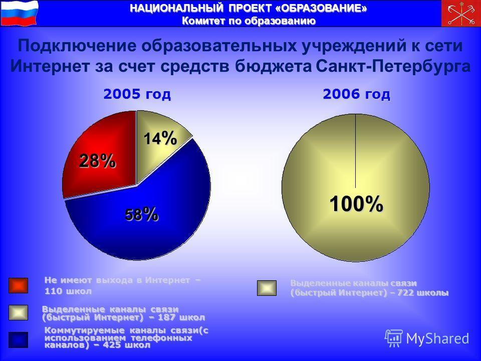 НАЦИОНАЛЬНЫЙ ПРОЕКТ «ОБРАЗОВАНИЕ» Комитет по образованию Подключение образовательных учреждений к сети Интернет за счет средств бюджета Санкт-Петербурга 2005 год 2006 год 100% 28% 58 % 14 % Не имеют выхода в Интернет – 110 школ Выделенные каналы связ