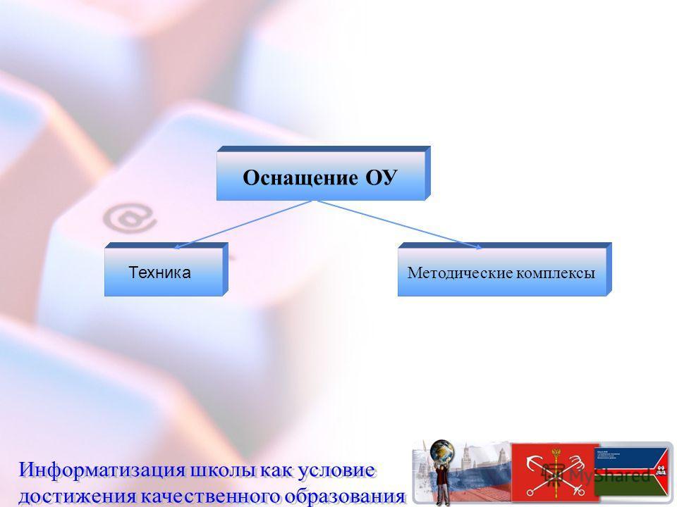 Оснащение ОУ Техника Методические комплексы