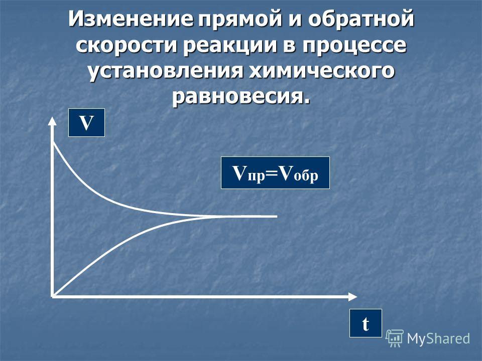 Изменение прямой и обратной скорости реакции в процессе установления химического равновесия. V t V пр =V обр
