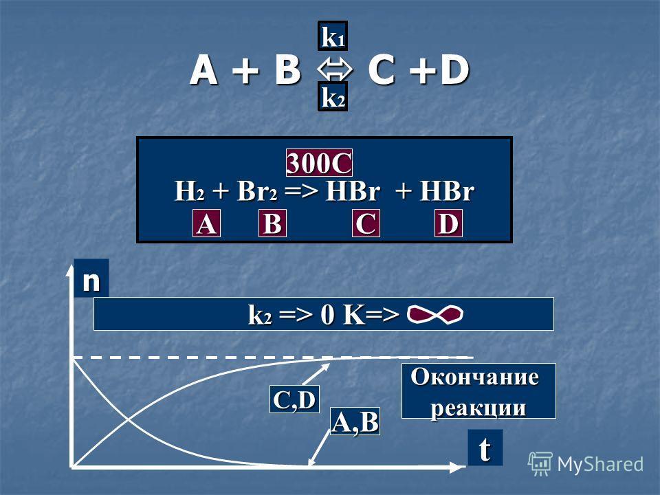 A + B C +D k1k1k1k1 k2k2k2k2 H 2 + Br 2 => HBr + HBr A BCD 300C n t C,D A,B Окончаниереакции k 2 => 0 K=>