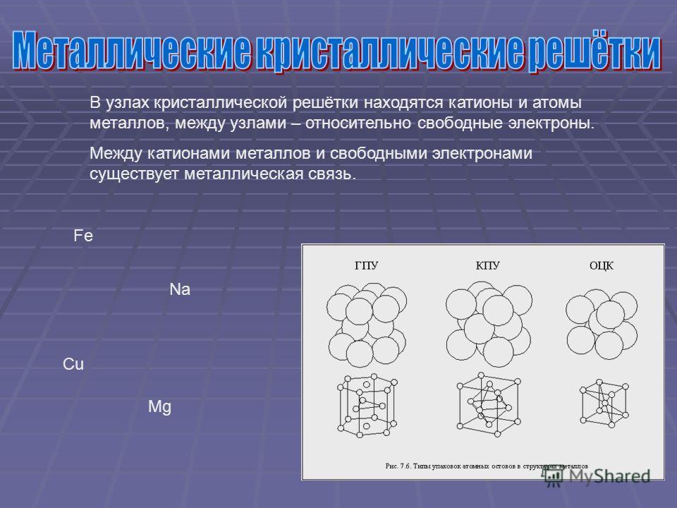 В узлах кристаллической решётки находятся катионы и атомы металлов, между узлами – относительно свободные электроны. Между катионами металлов и свободными электронами существует металлическая связь. Fe Na Cu Mg