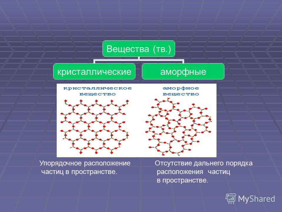 Упорядочное расположение частиц в пространстве. Отсутствие дальнего порядка расположения частиц в пространстве.