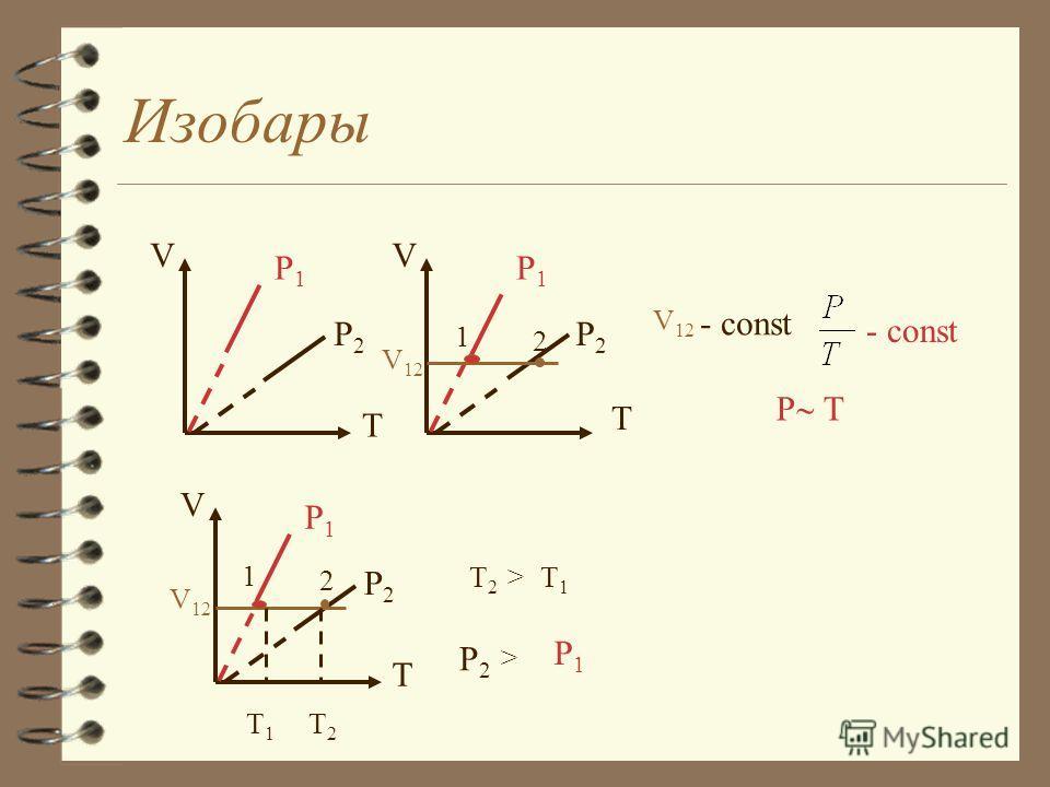 Изотермы V T1T1 T2T2 P V2V2 V1V1 > P 12 - const V T T1T1 T2T2 > V1V1 V2V2 V T1T1 T2T2 P 1 2 P 12 V T1T1 T2T2 P 1 2