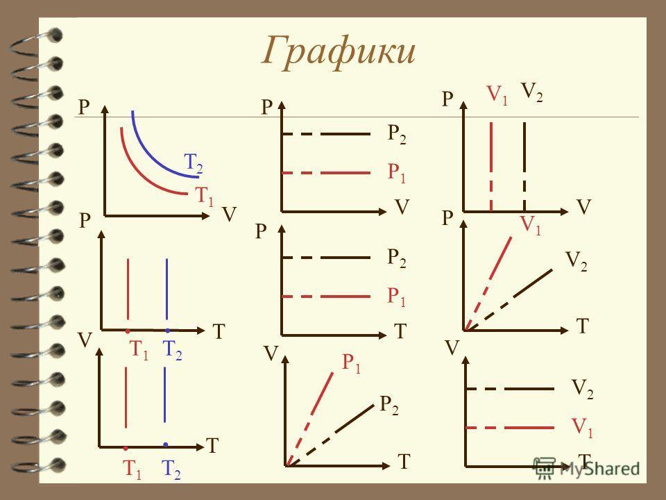 Уравнение состояния идеального газа. Газовые законы. P1P1 V1V1 T1T1 P2P2 V2V2 T2T2 m,m,- const P1P1 V1V1 P2P2 V2V2 T1T1 T2T2 m,m, = P1P1 T1T1 P2P2 T2T2 m,m, V1V1 V2V2 = V1V1 T1T1 V2V2 T2T2 m,m, P1P1 P2P2 =
