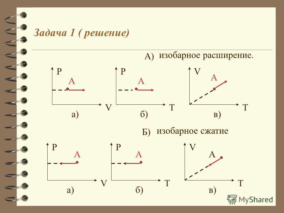 Графические задачи Графические задачи Задача 1 (986). На рисунке точке А соответствует некоторое состояние идеального газа. Изобразите как пройдет график? А) изобарного расширения. Б) изобарного сжатия. T V. A а) V P. A T P б)в)