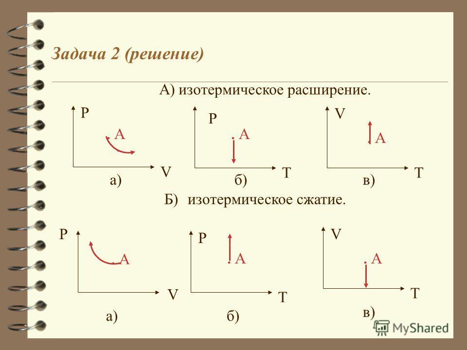 На рисунке точке А соответствует некоторое состояние идеального газа. Изобразите как пройдет график? А) изотермического расширения. Б) изотермического сжатия. P V. A а) T P. A б) V T. A в) Задача 2 (987 )