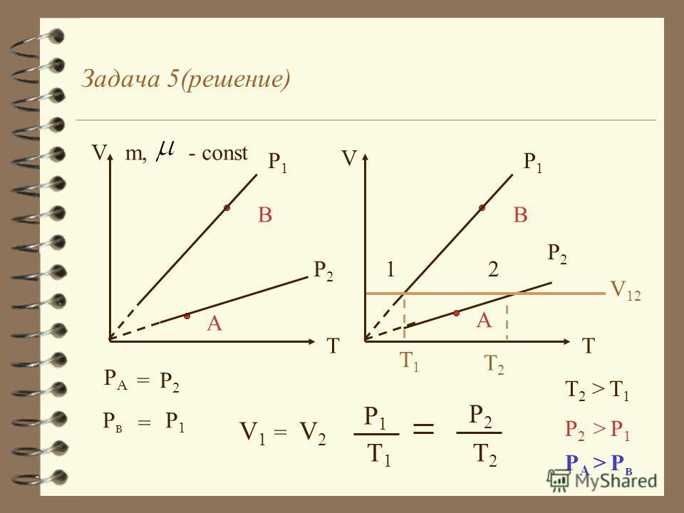 Задача 5 В координатах VT точками А и В изображены два состо яния одной и той же массы идеального газа. Какой точке соответствует большее давление? Ответ обосновать. V T В А