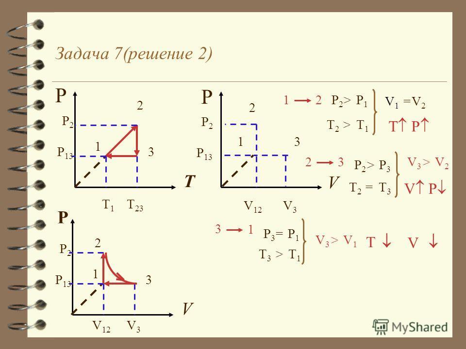 Задача 7( решение 1) P T 1 2 3 P2P2 P 13 T1T1 T 23 1 2 P2P2 P1P1 > T1T1 T2T2 > Изохорное нагревание T T- const PV PV-const T3T3 2 3 T2T2 = P2P2 P3P3 > Изотермическое расширение 3 1 P3P3 P1P1 = T1T1 T3T3 > P P- const - const Изобарное охлажден. (сжати