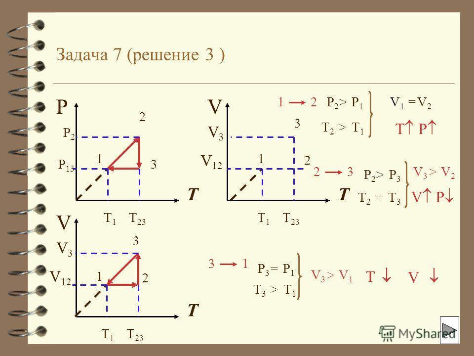 Задача 7(решение 2) P T 1 2 3 P2P2 P 13 T1T1 T 23 V 12 V3V3 1 2 P2P2 P1P1 > T1T1 T2T2 > V1V1 V2V2 = T3T3 2 3 T2T2 = P2P2 P3P3 > V3V3 >V2V2 3 1 P3P3 P1P1 = T1T1 T3T3 > V3V3 >V1V1 V 1 2 3 P2P2 P 13 P V 12 V3V3 P V P2P2 P 13 1 2 3 T V T P V P