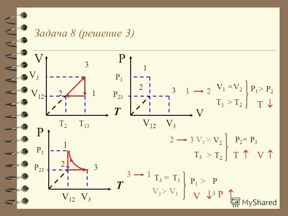 Задача 8 (решение 2) P T 2 1 3 P 23 P1P1 P2P2 P3P3 = 2 3 T3T3 T2T2 > V3V3 > V2V2 T V V T 2 3 1 V3V3 V 12 T 13 T2T2 P T 2 1 3P 23 P1P1 T 13 T2T2 T2T2 T1T1 T2T2 > V1V1 V2V2 = 1 2 P1P1 P2P2 > T P 3 1 P3P3 P1P1 > T1T1 T3T3 = V3V3 >V1V1 V P