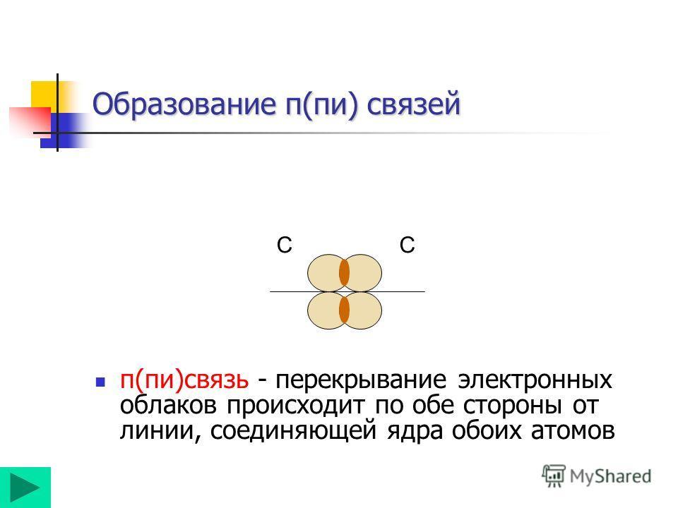 Образование π(пи) связей π(пи)связь - перекрывание электронных облаков происходит по обе стороны от линии, соединяющей ядра обоих атомов СС
