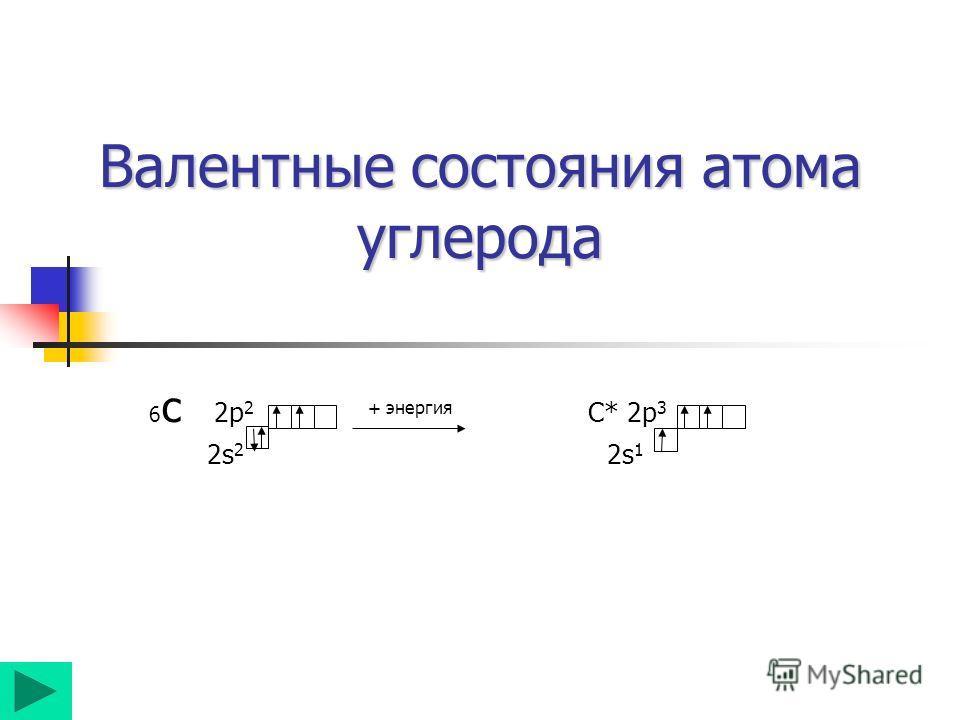 Валентные состояния атома углерода 6 c 2p 2 + энергия С* 2p 3 2s 2 2s 1