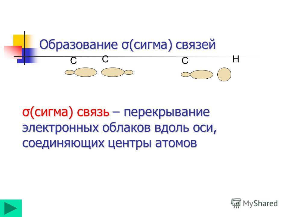 Образование σ(сигма) связей С С H С σ(сигма) связь – перекрывание электронных облаков вдоль оси, соединяющих центры атомов