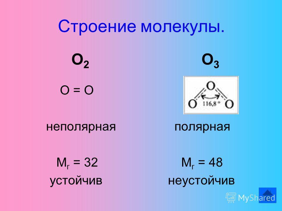 Строение молекулы. О 2 О 3 О = О неполярная полярная M r = 32 M r = 48 устойчив неустойчив