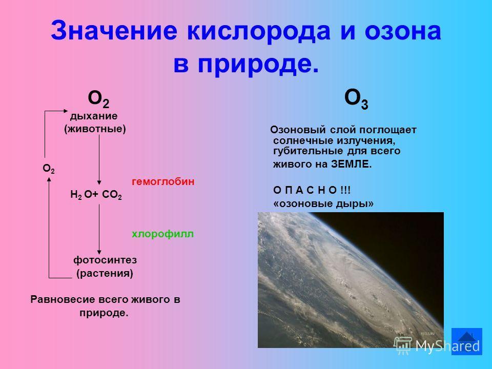 Значение кислорода и озона в природе. О 2 дыхание (животные) О 2 гемоглобин Н 2 О+ СО 2 хлорофилл фотосинтез (растения) Равновесие всего живого в природе. О 3 Озоновый слой поглощает солнечные излучения, губительные для всего живого на ЗЕМЛЕ. О П А С