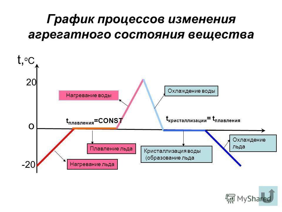 График процессов изменения агрегатного состояния вещества t,oCt,oC Нагревание льда Плавление льда Нагревание воды Охлаждение воды Кристаллизация воды (образование льда Охлаждение льда о -20 20 t плавления =CONST t кристаллизации = t плавления