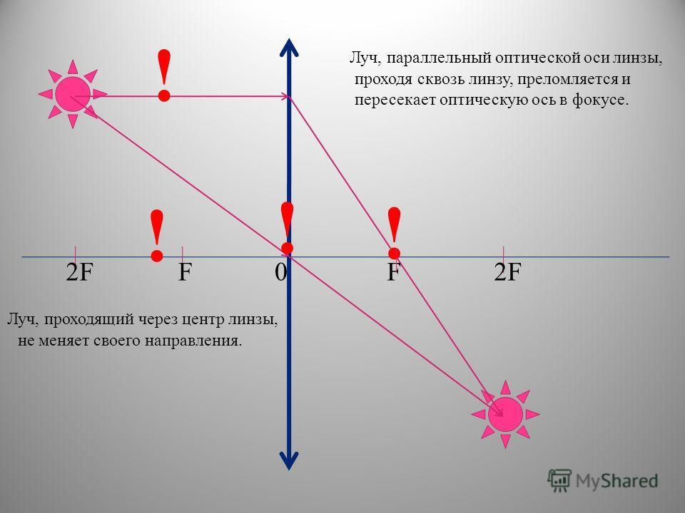 0F2FF ! Луч, проходящий через центр линзы, проходя сквозь линзу, преломляется и пересекает оптическую ось в фокусе. не меняет своего направления. Луч, параллельный оптической оси линзы, ! ! !