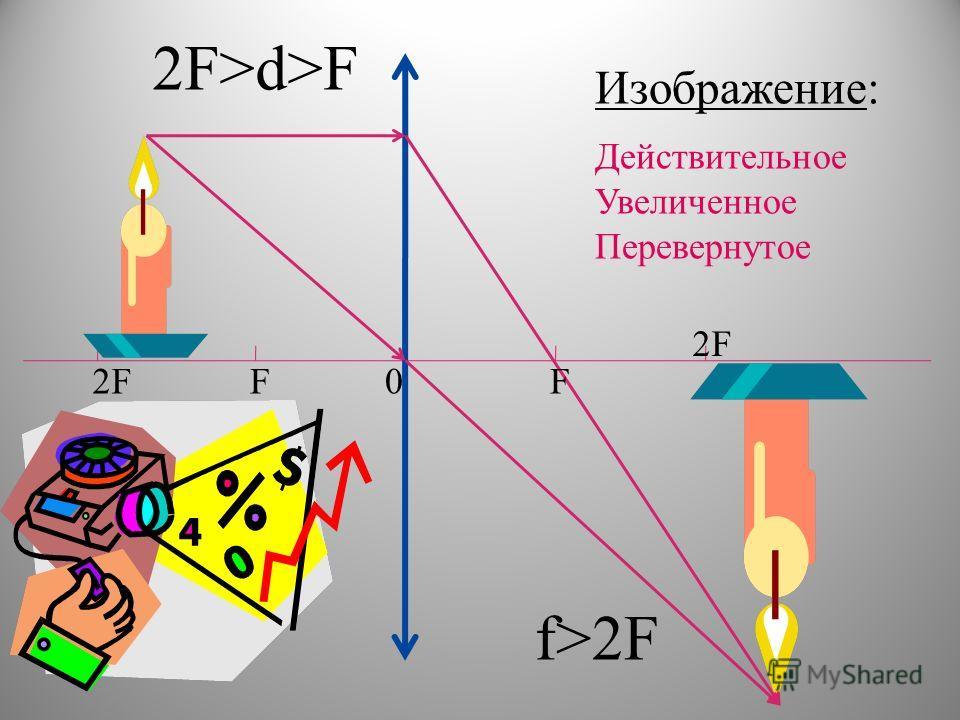 0F2FF f>2F Изображение: Действительное Увеличенное Перевернутое 2F>d>F