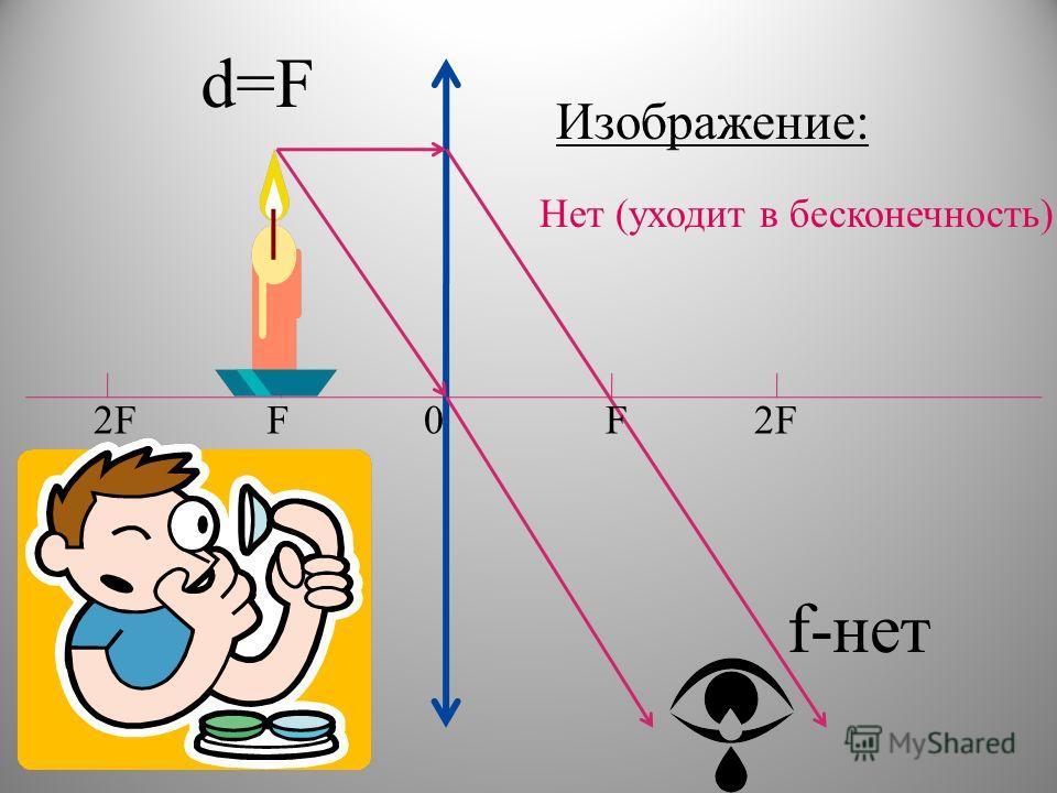 0F2FF d=F f-нет Изображение: Нет (уходит в бесконечность)