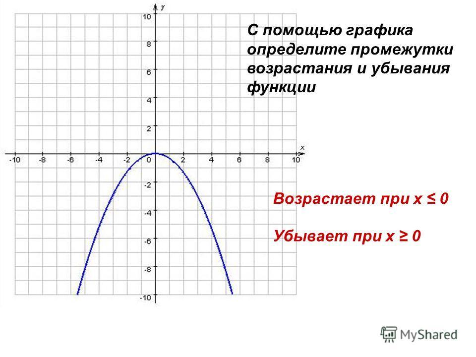 С помощью графика определите промежутки возрастания и убывания функции Возрастает при х 0 Убывает при х 0