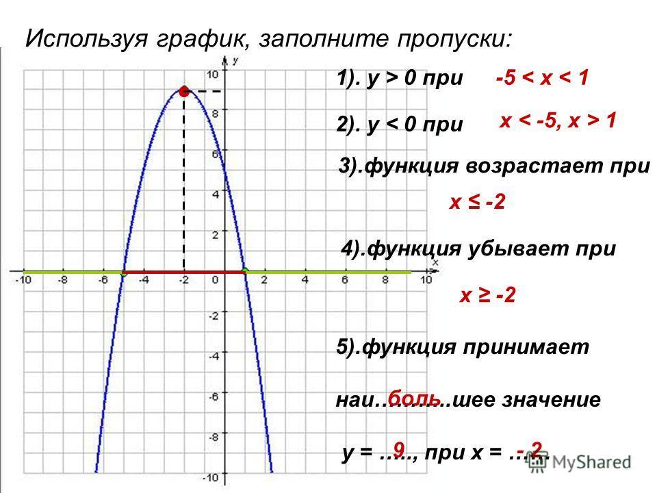 Используя график, заполните пропуски: 1). у > 0 при 2). у < 0 при 3).функция возрастает при 4).функция убывает при 5).функция принимает наи………..шее значение у = ….., при х = …… -5 < х < 1 х 1 х -2 боль 9- 2