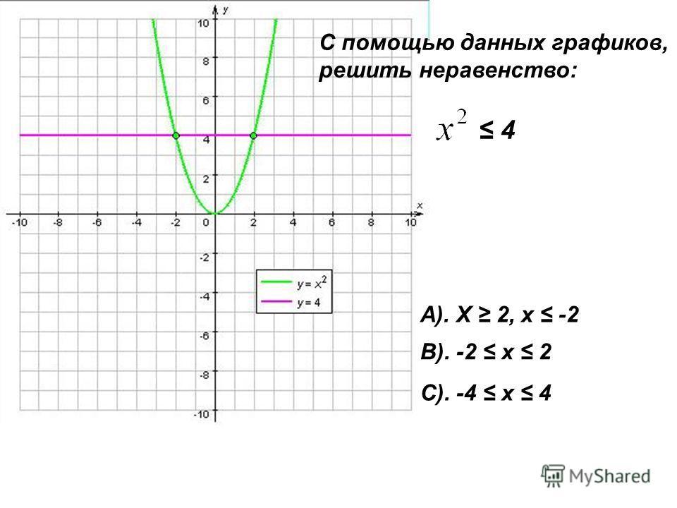 С помощью данных графиков, решить неравенство: 4 А). Х 2, х -2 В). -2 х 2 С). -4 х 4