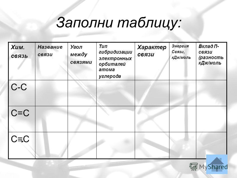 Заполни таблицу: Хим. связь Название связи Угол между связями Тип гибридизации электронных орбиталей атома углерода Характер связи Энергия Связи, кДж/моль Вклад П- связи (разность кДж/моль С-С С=С